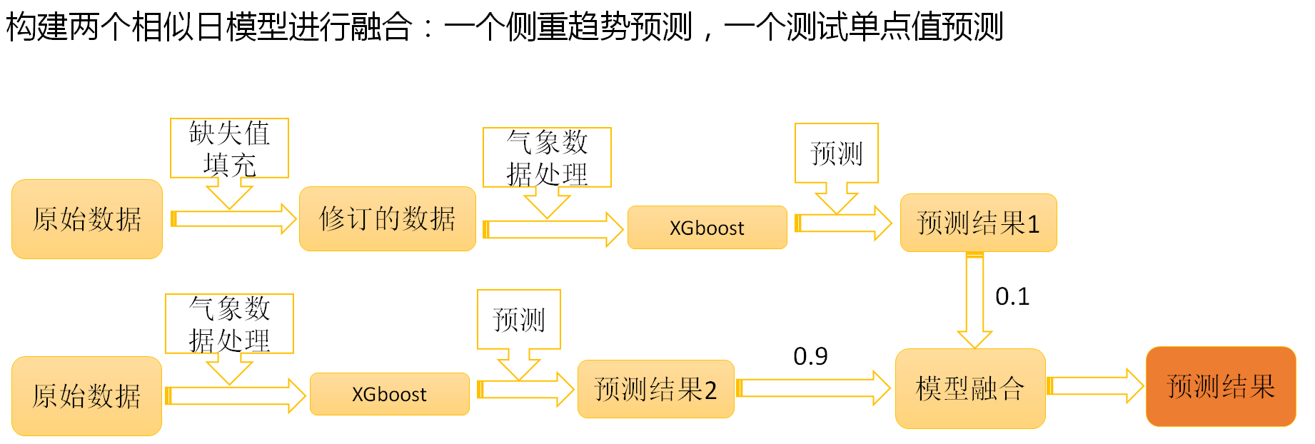 multi-view_model
